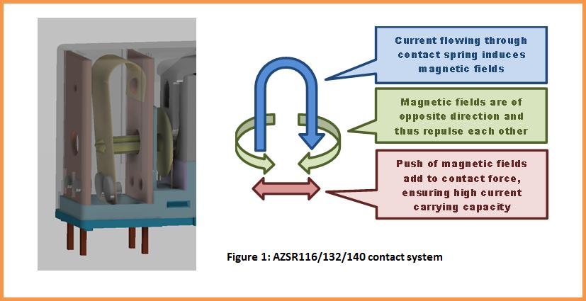 azsr116-contact-principle